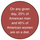 Oval: On any given day, 25% of American men and 45% of American women are on a diet.