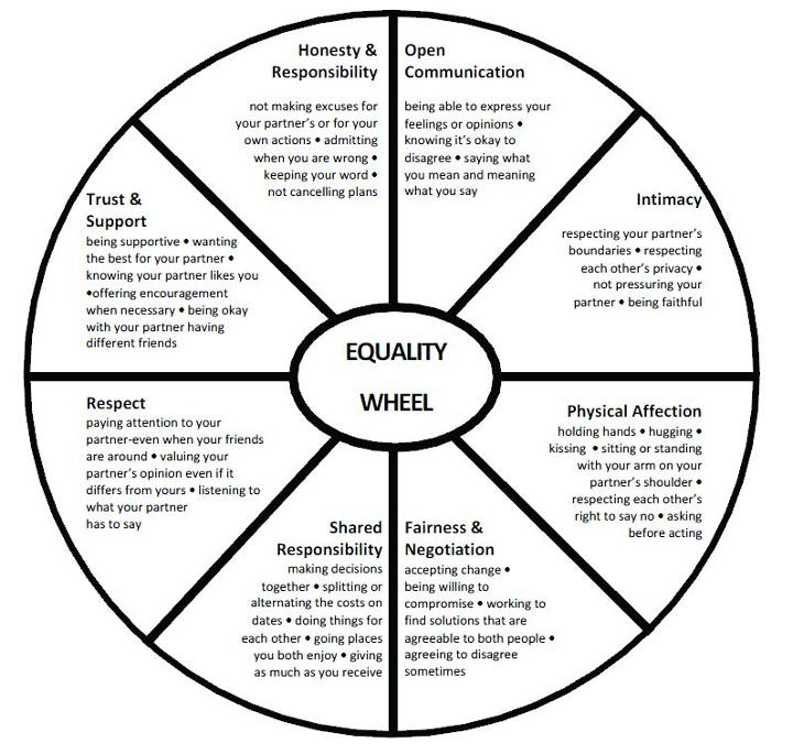 important factors and qualities into making a marriage work Don't make choices out of fear: so many times people either choose  be careful of jumping into a committed relationship right off the bat: it  it's important to remain grounded and patient when deciding to be seriously committed to someone  lists of what qualities and traits their ideal partner has to have.